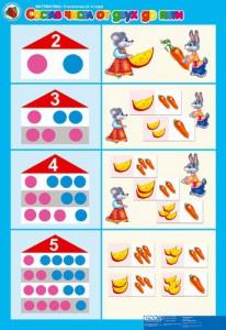 Состав чисел от двух до пяти